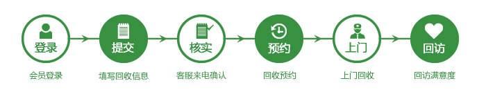 家电回收流程
